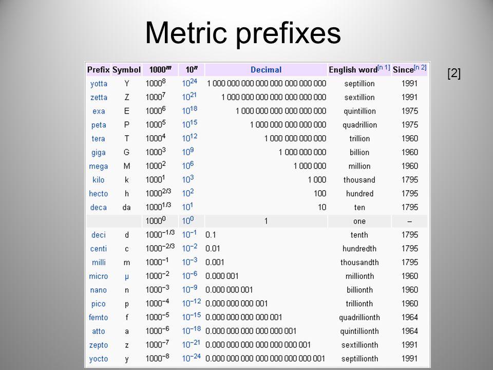 Metric prefixes [2]